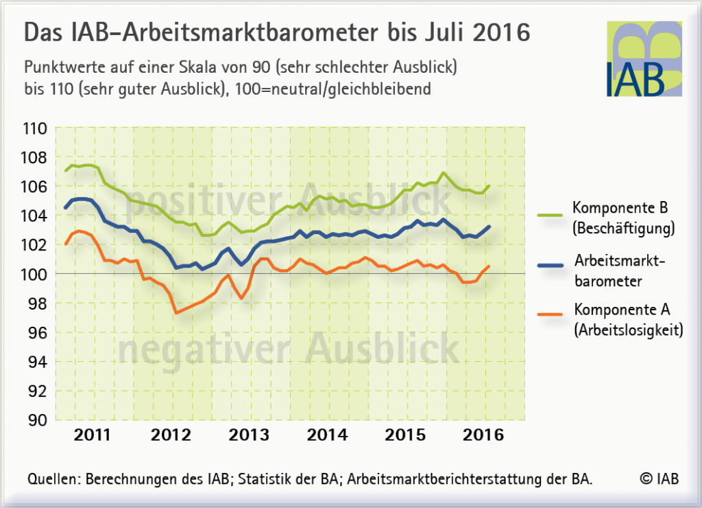 chart_IAB-AM-Barometer_Zeitreihe_2016_07