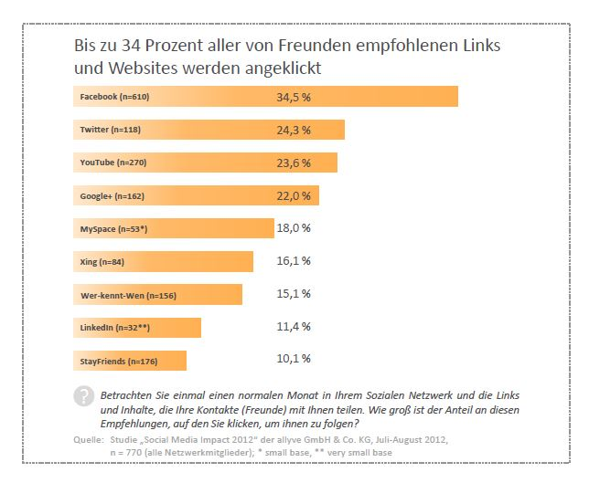chart_Mehrwertgabrik_3_Empfehlungsmarketing_Social_Media-1