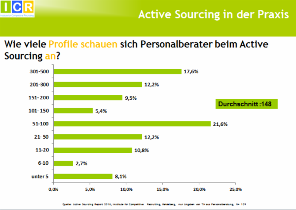 chart_active_sourcing_anzahl_profile_ICR