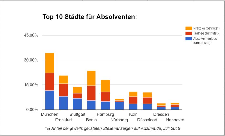 chart_adzuna_1