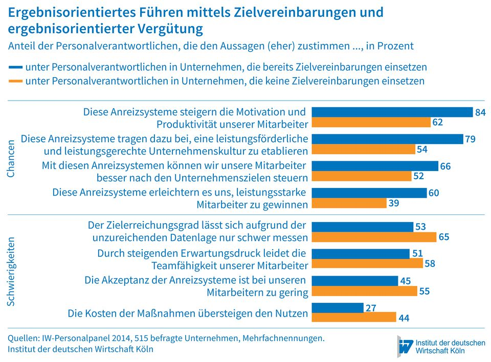 chart_iw_Koeln_ergebnisorientiert_fuehren_2016