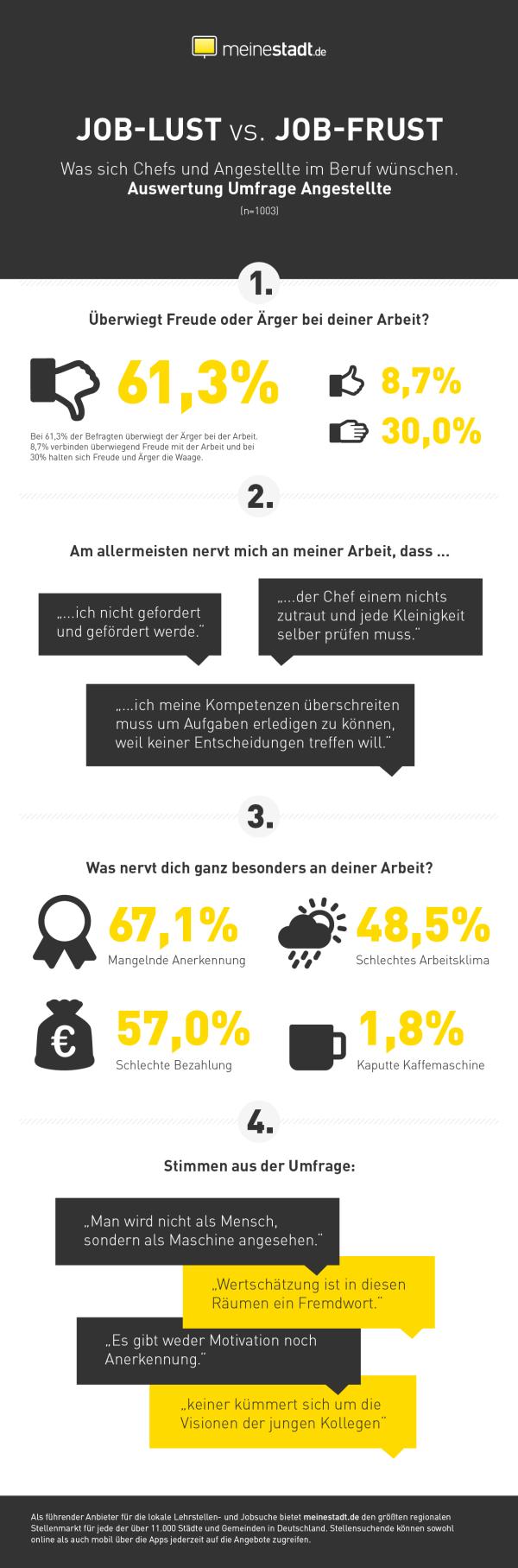 chart_meinestadt_de_Joballergie_Auswertung Arbeitnehmer_Bild 2