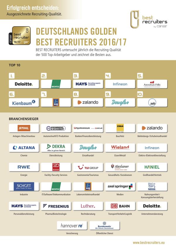 chart_BESTRECRUITERS_2016_Siegerplakat