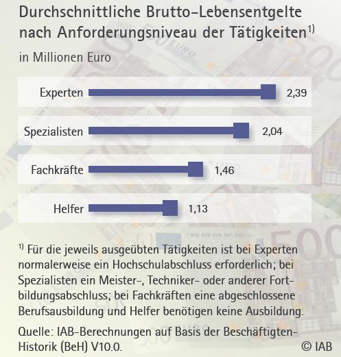 chart_IAB_Brutto_Lebensentgelt_2016_08