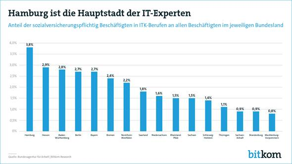 chart_bitkom_2016_07_IT-Experten_Bundesland