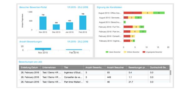 chart_jacando_5_Reporting