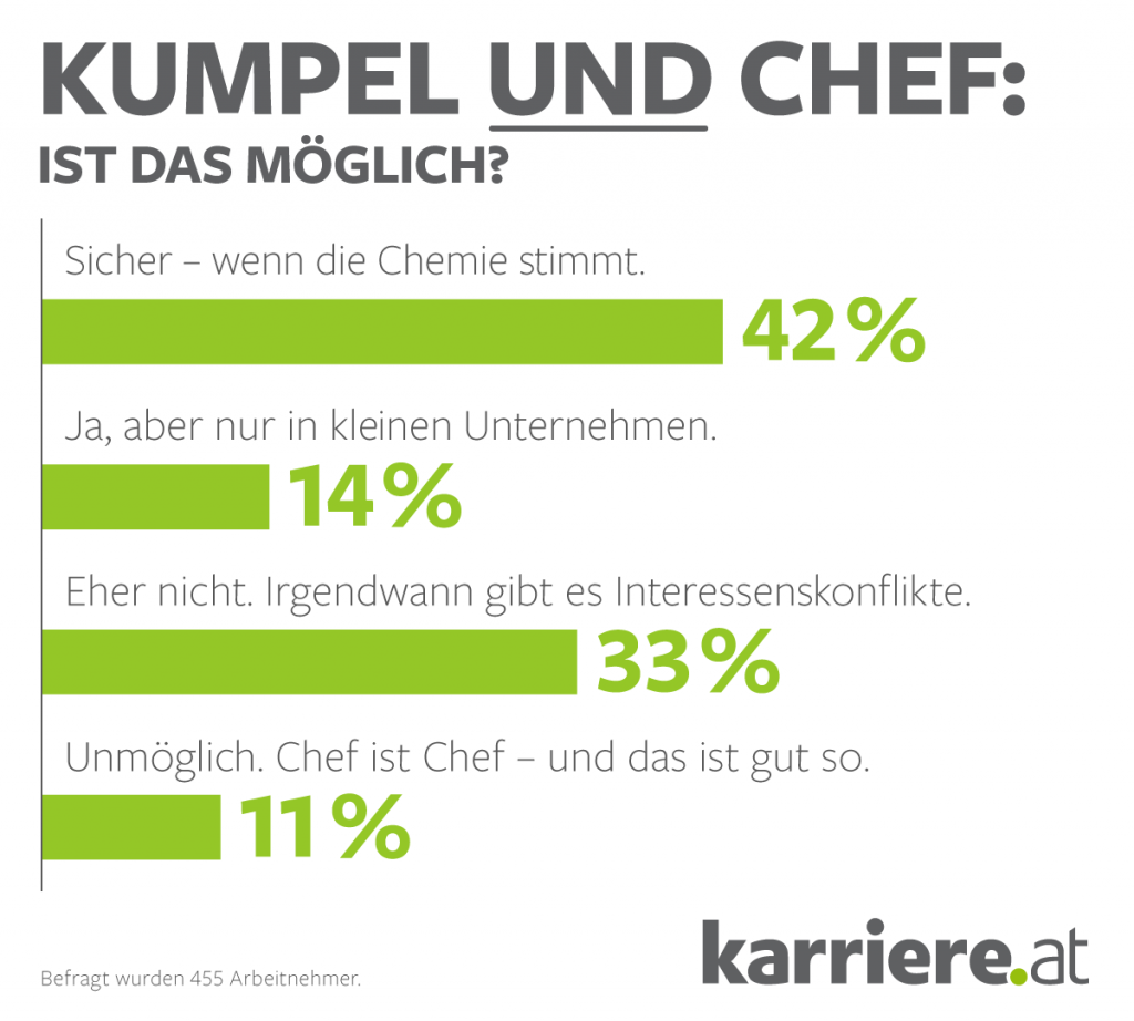 chart_karriere_at_2016_08_kumpel-chef-arbeitnehmer