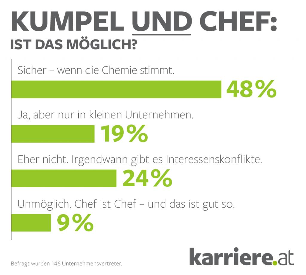 chart_karriere_at_2016_08_kumpel-chef-unternehmensvertreter