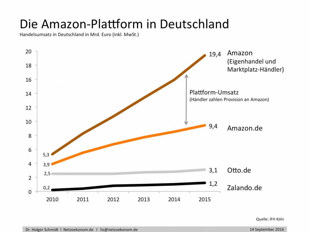chart_amazon-plattform_netzoekonom_holger_schmidt