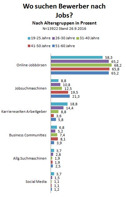 chart_jk_2016_09_a_bewerber_nach_altersgruppen
