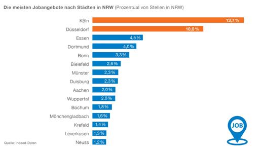 chart_indeed_nrw_arbeitsmarktstudie_2_2016