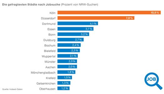 chart_indeed_nrw_arbeitsmarktstudie_3_2016