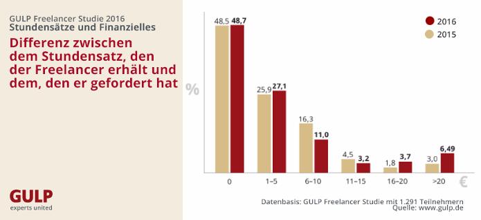 chart_gulp_freelancer_studie_2016_2_differenz_forderung_und_erhalt