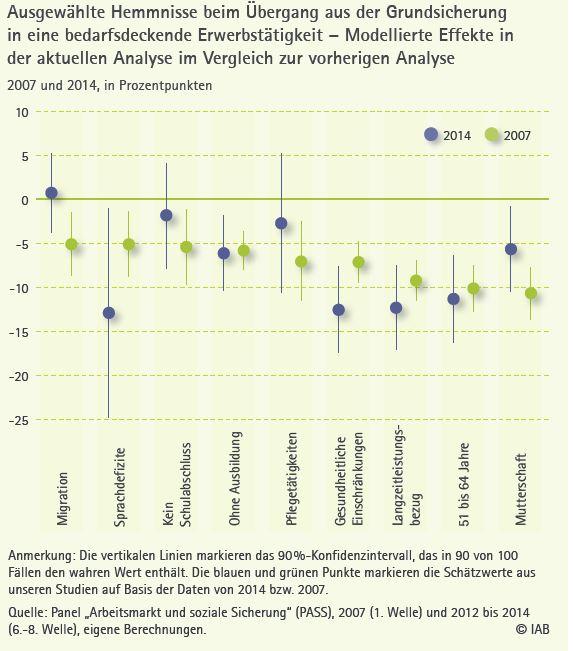 chart_iab_hemnisse_hartz_iv