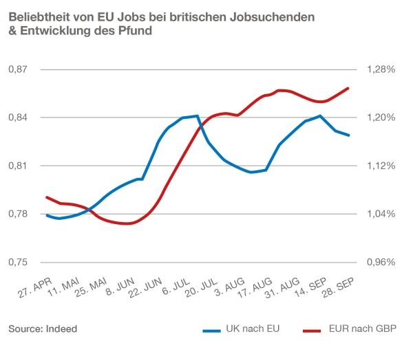 chart_indeed_brexit_jobsuche_pfund_entwicklung_2016