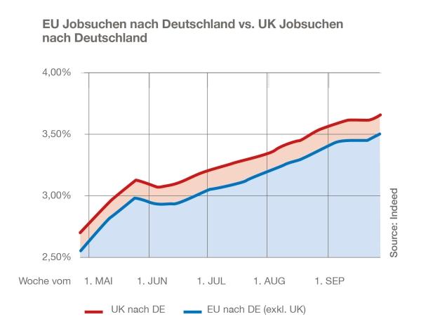 chart_indeed_brexit_jobsuchenuknachde_eunachde_a