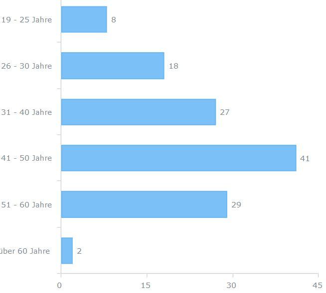 chart_jk_altersstruktur_lzjobs_2016_10_17