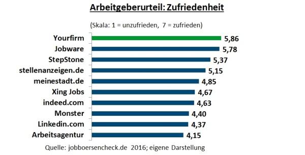 chart_yourfirm_arbeitgeber_zufriedenheit_2016