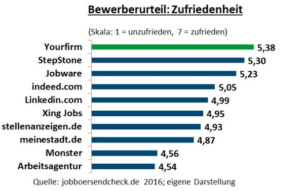 chart_yourfirm_bewerber_zufriedenheit_2016