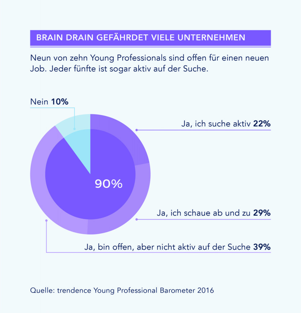trendence_young_professional_barometer_2016_6_brain_drain_web