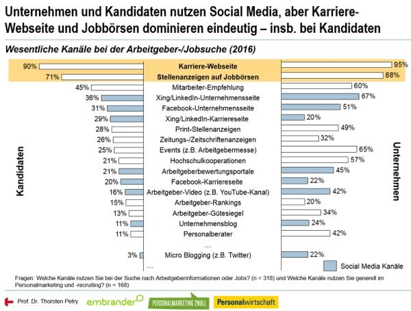 chart_social-media-personalmarketing-studie-2016-kanaele-bei-der-jobsuche-bzw-ansprache-durch-arbeitgeber