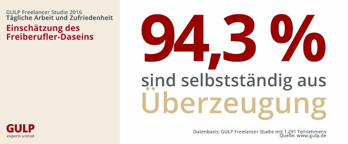 chart_gulp_1_freiberufler_aus_ueberzeugung