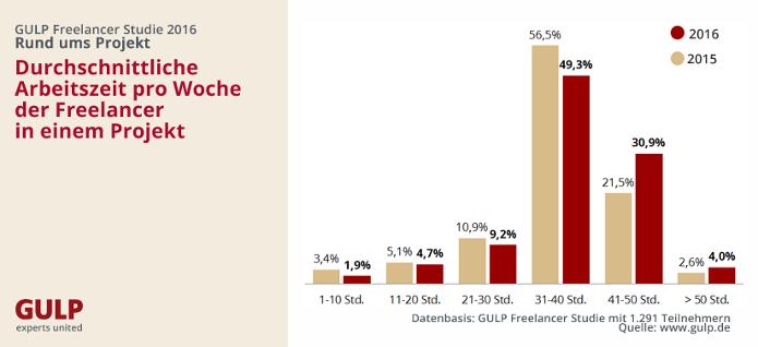 chart_gulp_2_durchschnittliche_wochenarbeitszeit