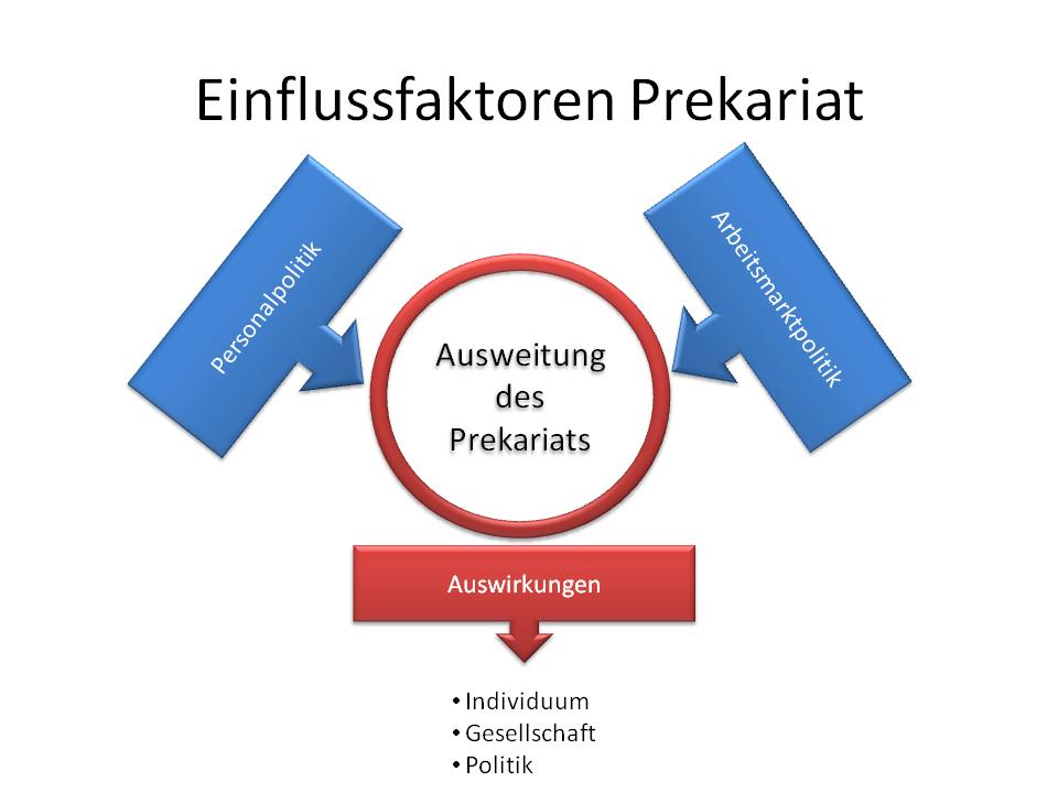 Einflussfaktoren Prekariat