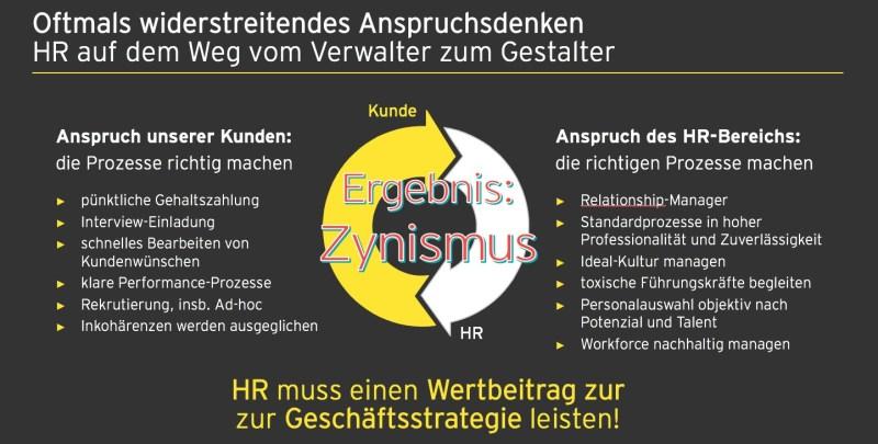 Chart_Reif_HR_Zynismus