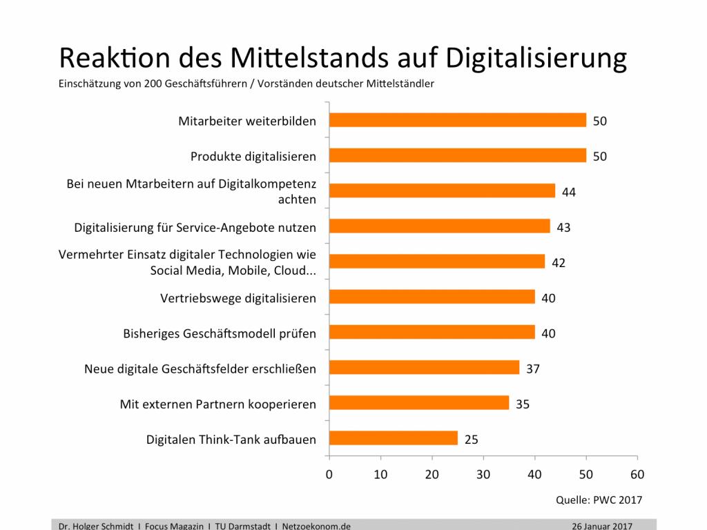 chart_Digitalisierung-Mittelstand