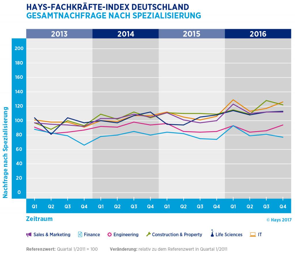 chart_Hays_2016-q4-d-gesamtnachgfrage-spezialisierung