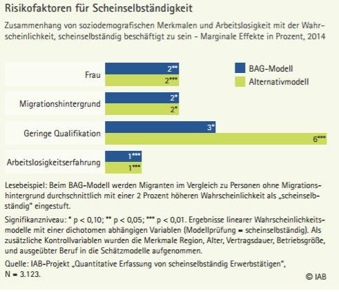 chart_iab_2017_scheinselbstaendigkeit