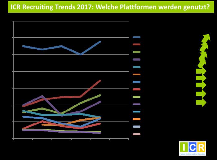chart_ICR_Social_Media_Recruiting_Plattformen_2017