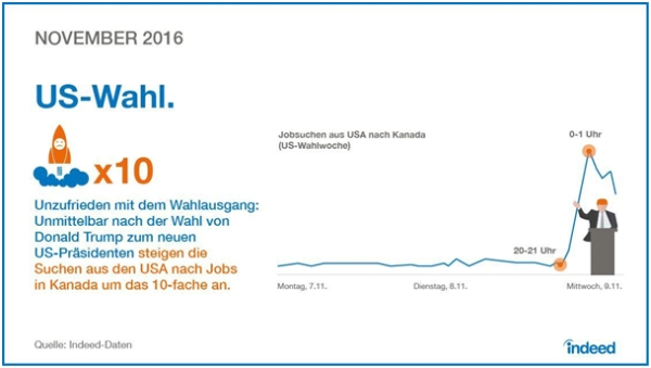 chart_Indeed_Hiring_Lab_2016_US-Wahl_02