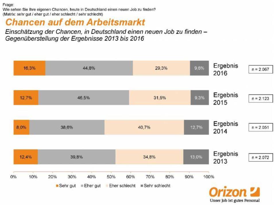 chart_orizon_arbeitsmarktstudie_2016
