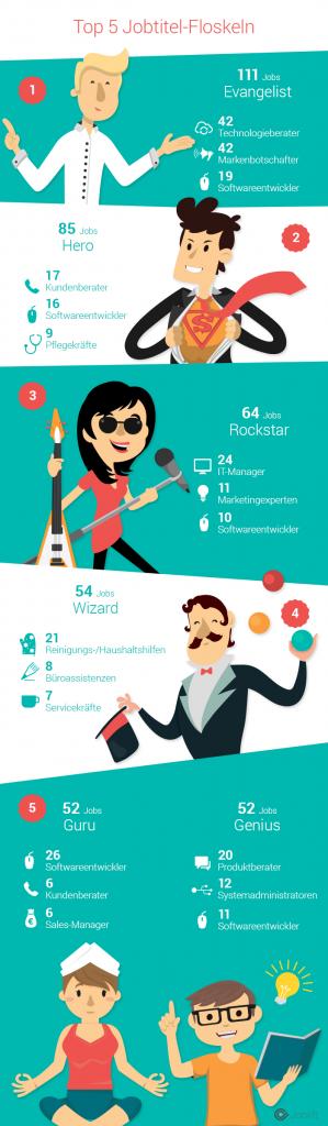 chart_joblift_Top-5-der-beliebtesten-Jobtitel-Floskeln