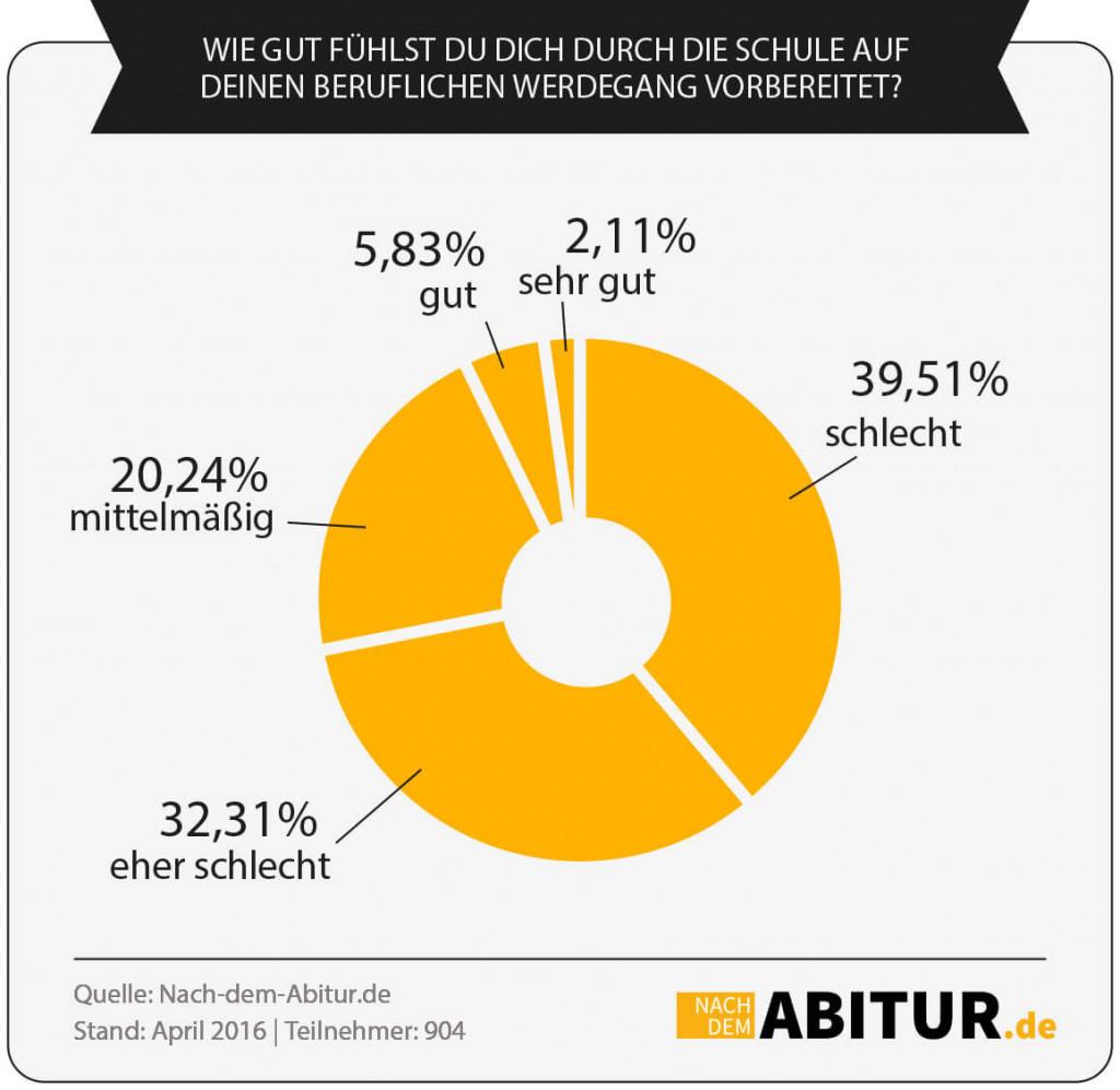 picture_infografik-vorbereitung-von-der-schule-fuer-beruf-studium