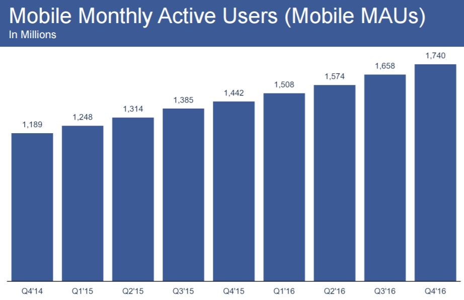 chart_Facebook_2016_4Q_MAU_Monthly_Active_Mobile_Users