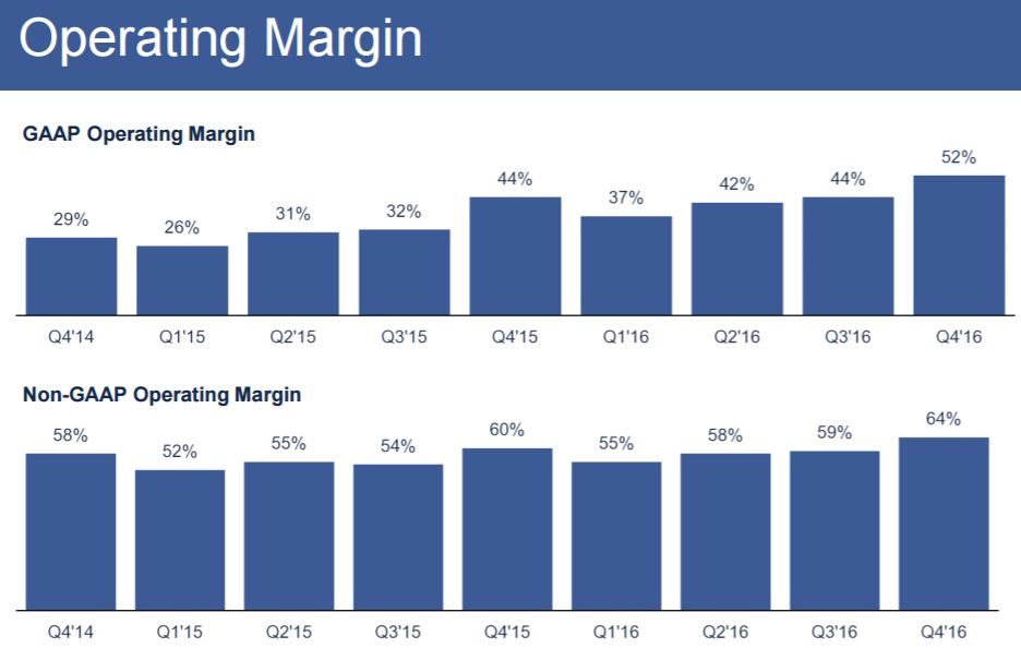 chart_Facebook_2016_4Q_Revenue_Margin