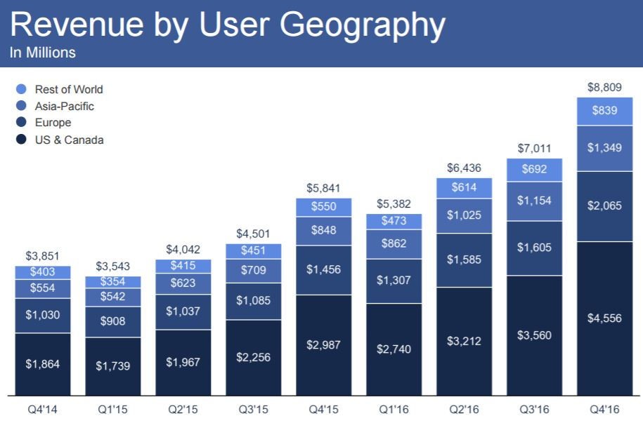 chart_Facebook_2016_4Q_Revenue_by_Geography