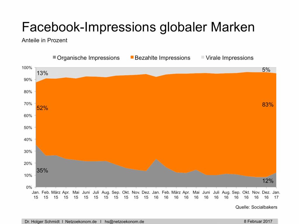 chart_Facebook_Impressions_Holger_Schmidt_2017_02