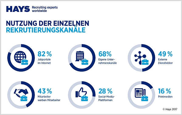 chart_Hays HR-Report 2017-Rekrutierungskanaele