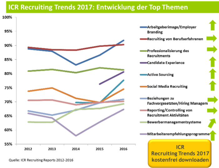 chart_ICR_Candidate_Experience_2017__wsb_700x538_Trends+mit+Download+button