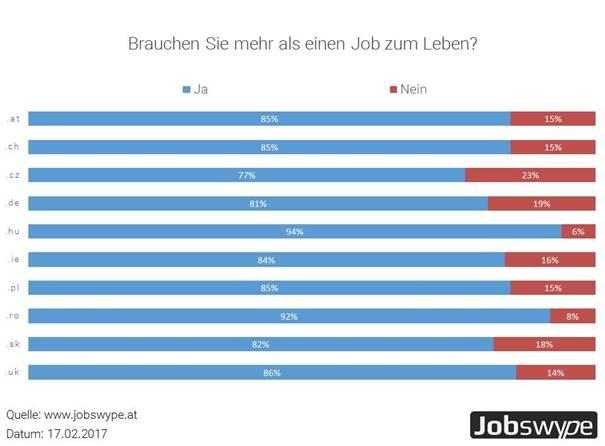chart_Jobswype_Zweitjob_2017