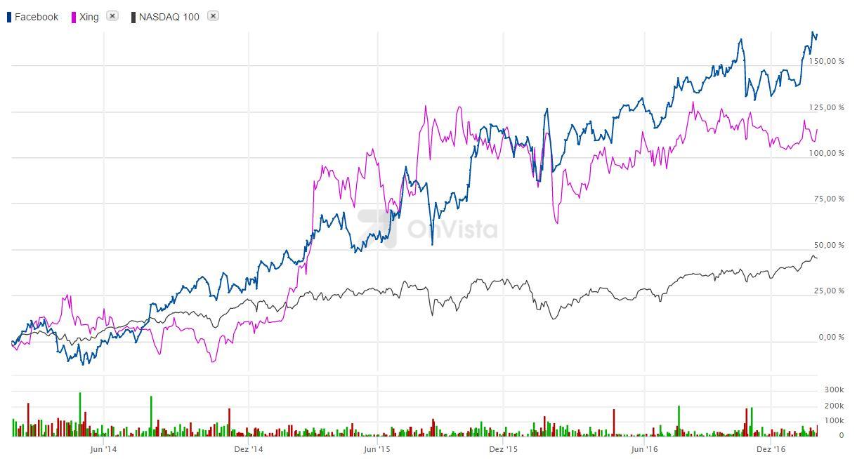 chart_Kursverlauf_Facebook_Xing_NASDAQ_2014_2016