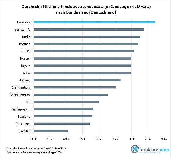 chart_freelancermap_2017_Freelancer Stundensatz nach Bundesland