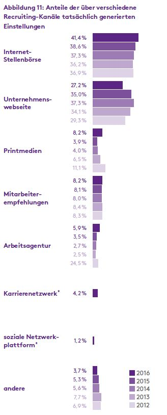 chart_Einstellungsquellen_nach_Recruiting_Kanal_Monster_Recruiting_Trends_2017