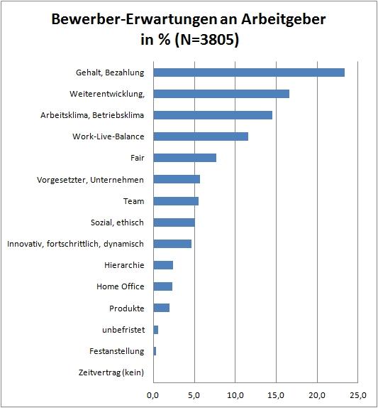 chart_JK_Bewerber-Erwartungen_an_AG