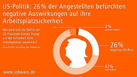 chart_Jobware Forsa-Befragung Trump 2017