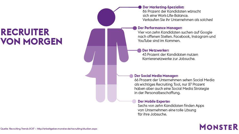 chart_Monster_Recruiting_Trends_Recruiter_von_Morgen_2017